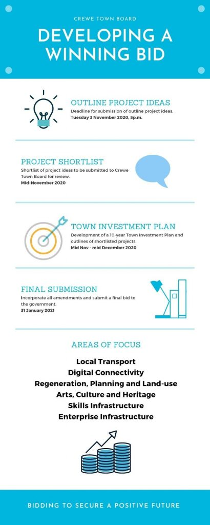 Crewe Town Investment Plan